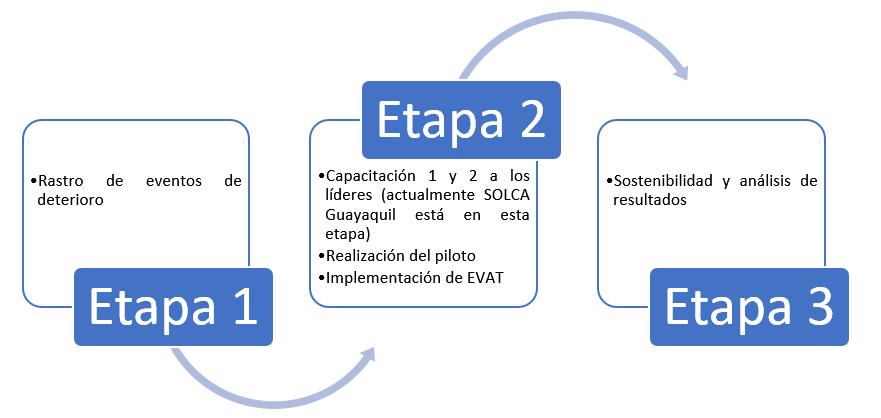 capacitacion vat - Infografia SOLCA