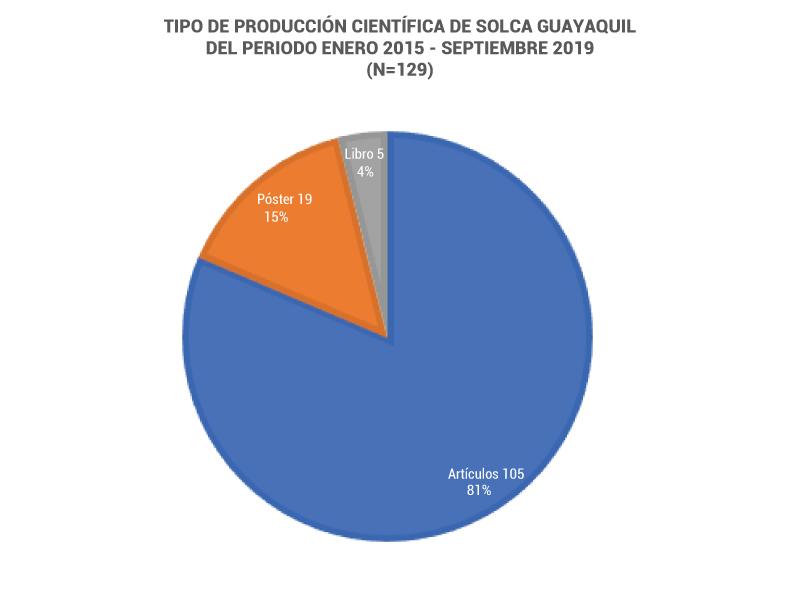 Producción científica SOLCA Guayaquil