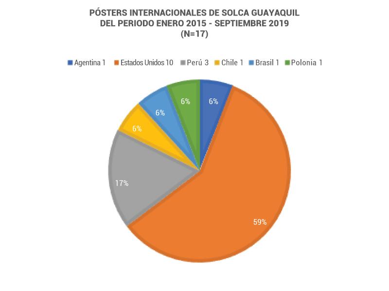Posters internacionales SOLCA